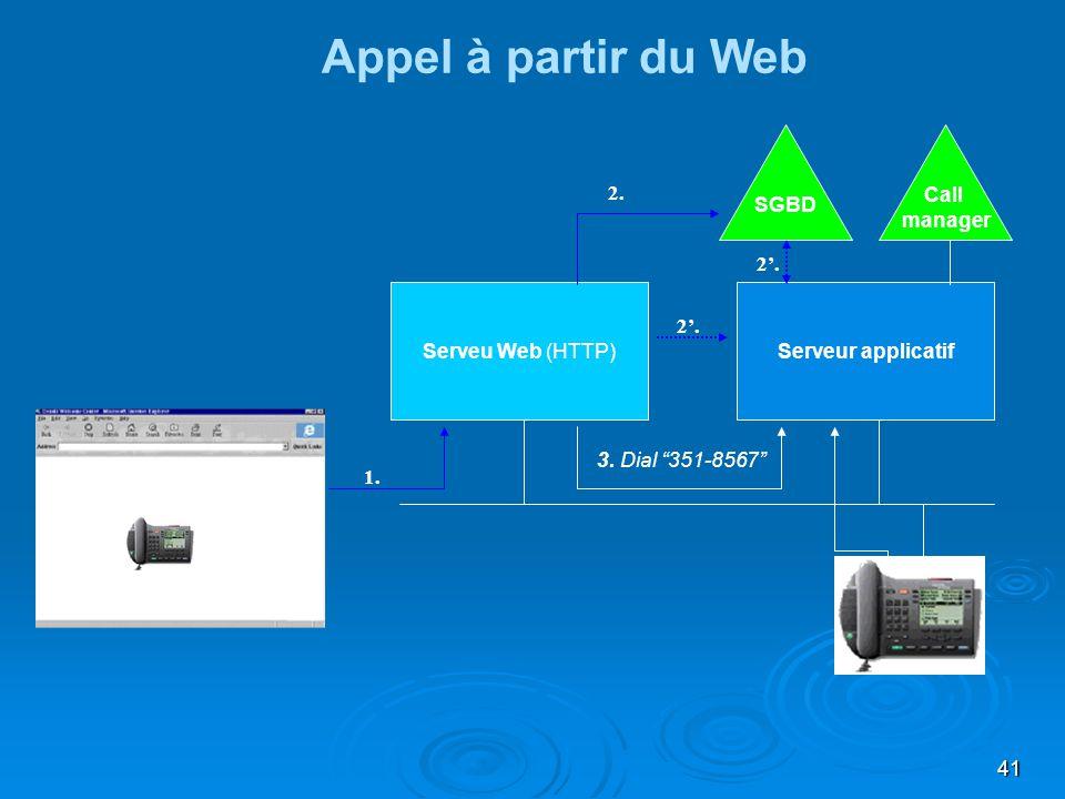 41 Serveur applicatifServeu Web (HTTP) 3. Dial 351-8567 Appel à partir du Web Call manager 1. Browser HTML SGBD 2. Make Call