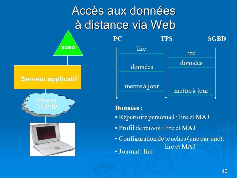42 Accès aux données à distance via Web Serveur applicatif SGBD Réseau TCP/IP TPSSGBDPC lire données mettre à jour lire Données : Répertoire personnel