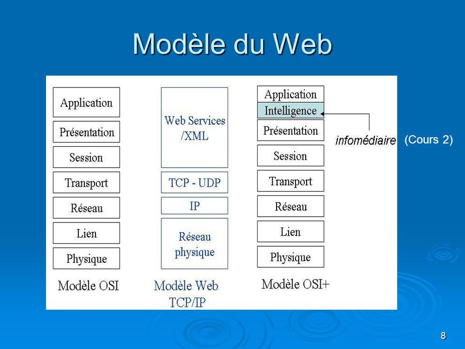 9 Impact du Web Client/serveur universel Client/serveur universel Un seul outil pour la communication intra- et interentreprise Un seul outil pour la communication intra- et interentreprise Intranet, extranet (les partenaires), internet (tous)Intranet, extranet (les partenaires), internet (tous) Accès aux bases de donnéesAccès aux bases de données Adopté par toute lindustrie du logiciel Adopté par toute lindustrie du logiciel Nombreux produits, nombreux fournisseurs De nombreux serveurs Web De nombreux serveurs Web Information et services Le fondement de la société de linformation Le fondement de la société de linformation