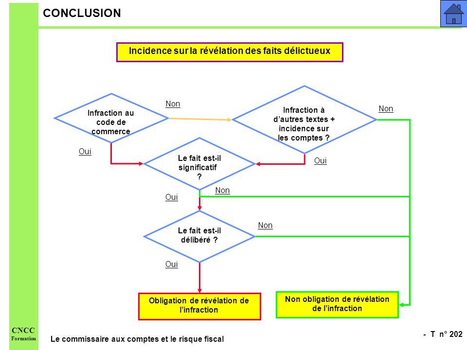 - T n° 202 Le commissaire aux comptes et le risque fiscal CNCC Formation CONCLUSION Infraction au code de commerce Incidence sur la révélation des fai