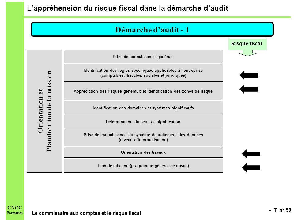 - T n° 58 Le commissaire aux comptes et le risque fiscal CNCC Formation Lappréhension du risque fiscal dans la démarche daudit Démarche daudit - 1 Ori