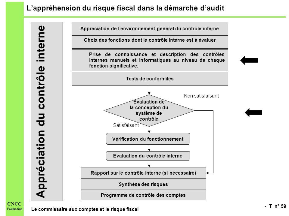 - T n° 59 Le commissaire aux comptes et le risque fiscal CNCC Formation Lappréhension du risque fiscal dans la démarche daudit Appréciation du contrôl