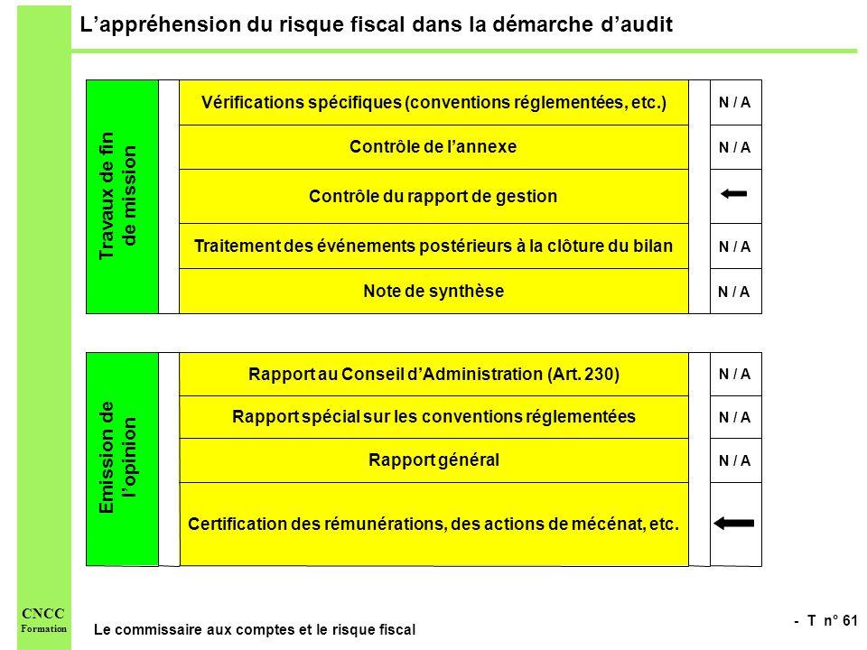 - T n° 61 Le commissaire aux comptes et le risque fiscal CNCC Formation Lappréhension du risque fiscal dans la démarche daudit Certification des rémun