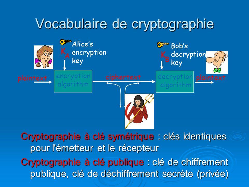 Vocabulaire de cryptographie Cryptographie à clé symétrique : clés identiques pour l'émetteur et le récepteur Cryptographie à clé publique : clé de ch