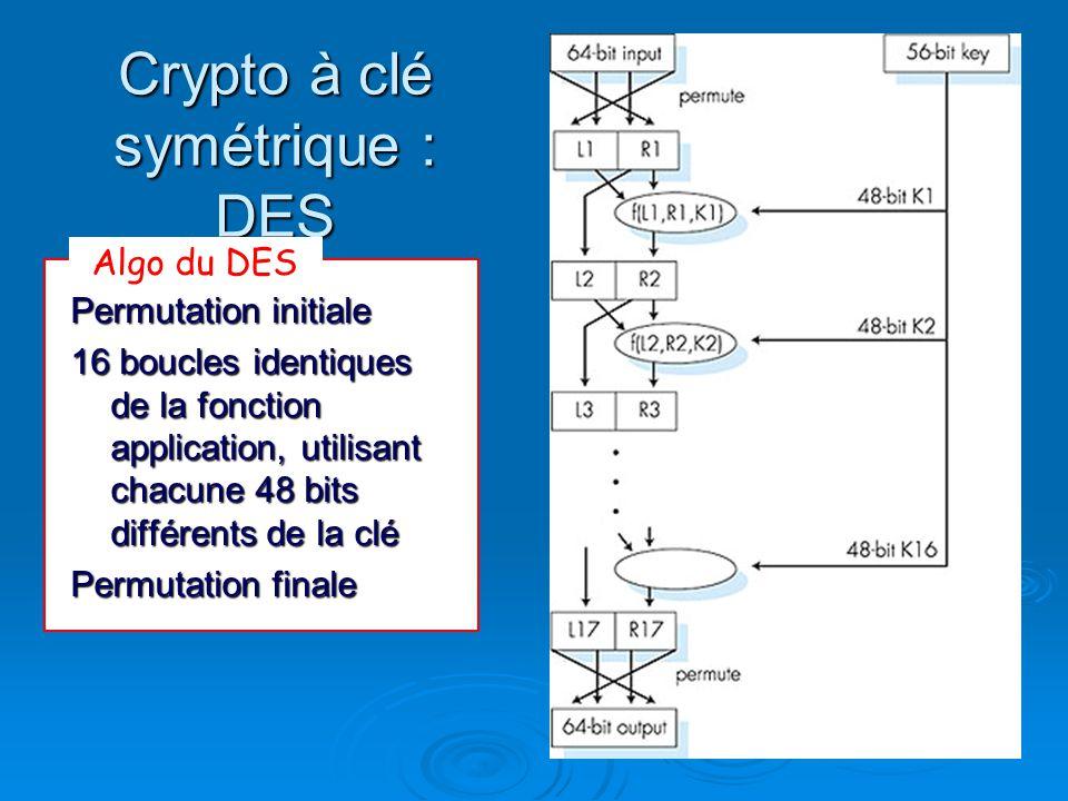 Crypto à clé symétrique : DES Permutation initiale 16 boucles identiques de la fonction application, utilisant chacune 48 bits différents de la clé Pe