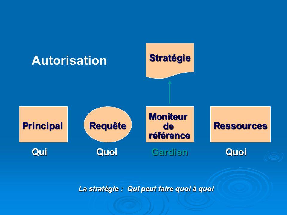 GardienQuoiQuoiQui Autorisation Stratégie PrincipalRequêteRessources Moniteurderéférence La stratégie : Qui peut faire quoi à quoi