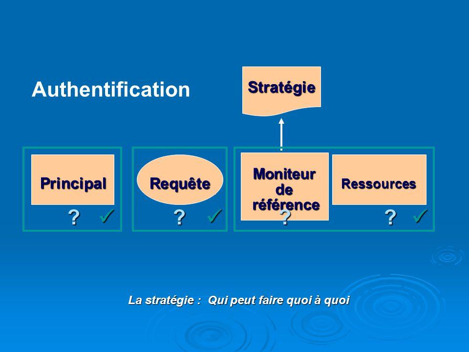 Stratégie Principal Requête Ressources Moniteurde référence référence ?? ?? Authentification La stratégie : Qui peut faire quoi à quoi