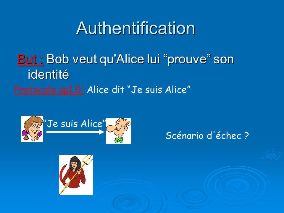 Authentification But : Bob veut qu'Alice lui prouve son identité Protocole ap1.0: Alice dit Je suis Alice Scénario d'échec ? Je suis Alice