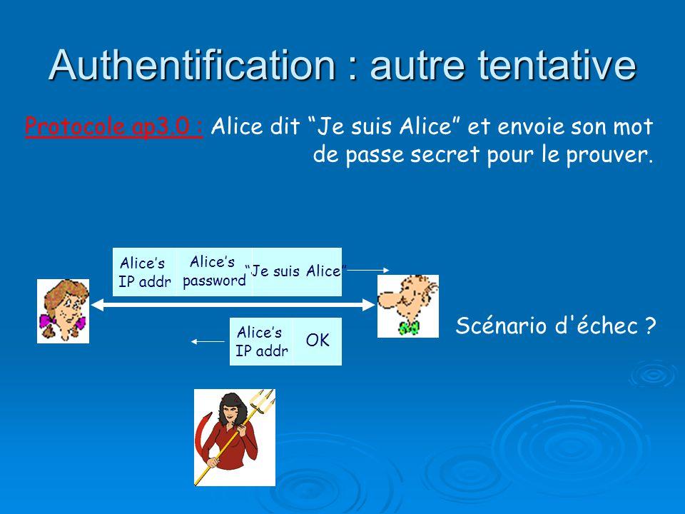 Protocole ap3.0 : Alice dit Je suis Alice et envoie son mot de passe secret pour le prouver. Scénario d'échec ? Je suis Alice Alices IP addr Alices pa