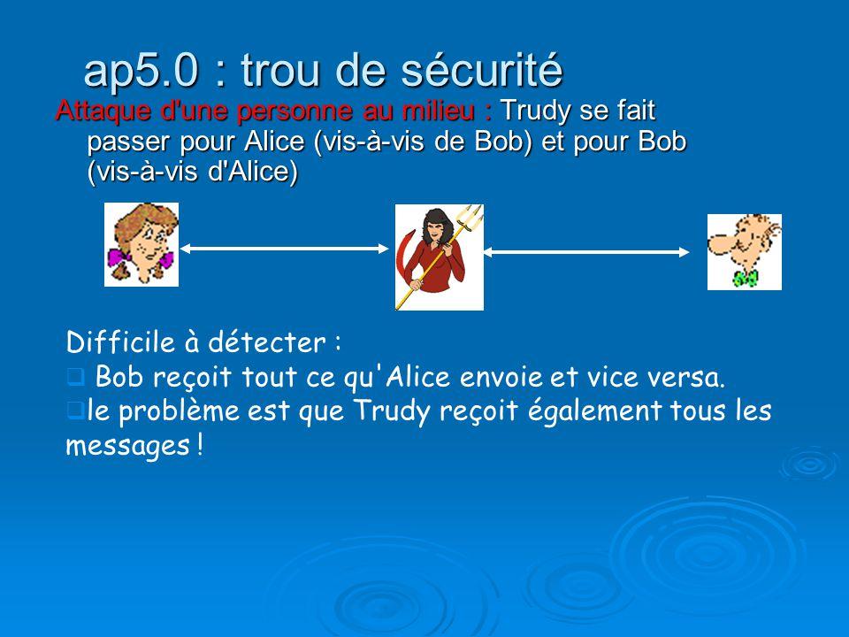ap5.0 : trou de sécurité Attaque d'une personne au milieu : Trudy se fait passer pour Alice (vis-à-vis de Bob) et pour Bob (vis-à-vis d'Alice) Diffici