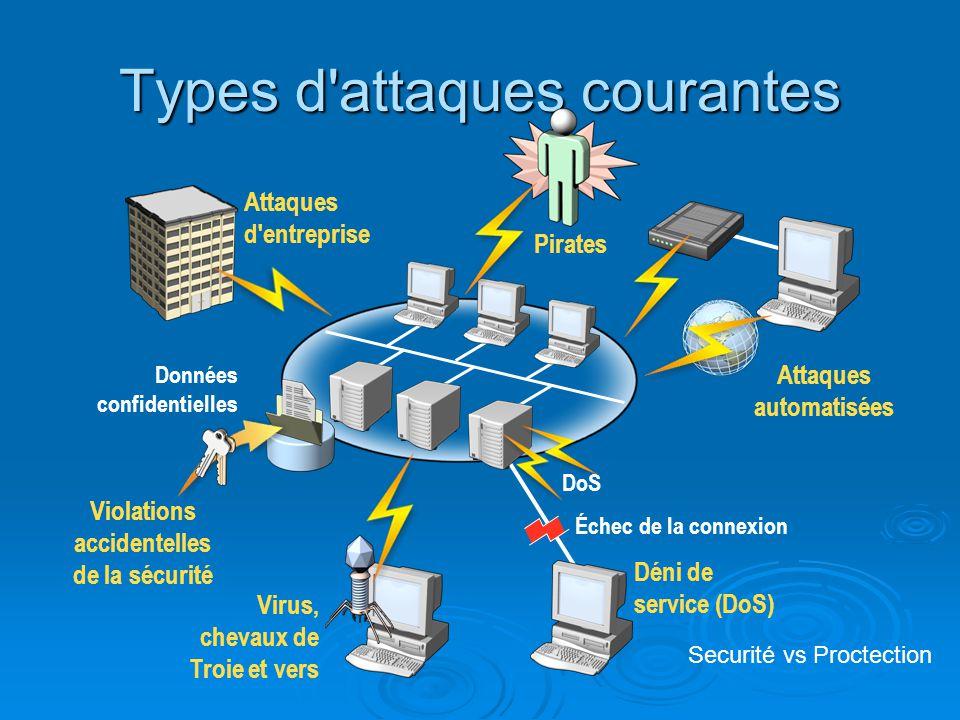 Types d'attaques courantes Échec de la connexion Attaques d'entreprise Données confidentielles Violations accidentelles de la sécurité Attaques automa