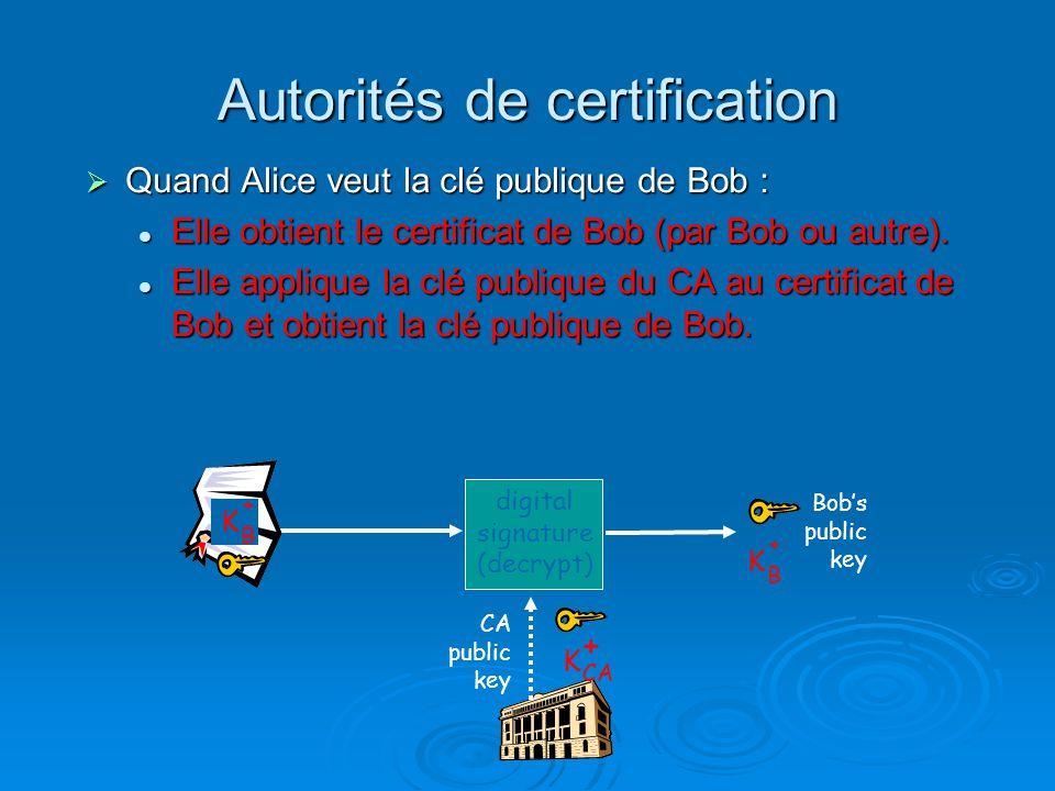 Autorités de certification Quand Alice veut la clé publique de Bob : Quand Alice veut la clé publique de Bob : Elle obtient le certificat de Bob (par