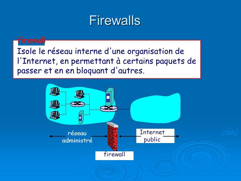 Firewalls Isole le réseau interne d'une organisation de l'Internet, en permettant à certains paquets de passer et en en bloquant d'autres. firewall