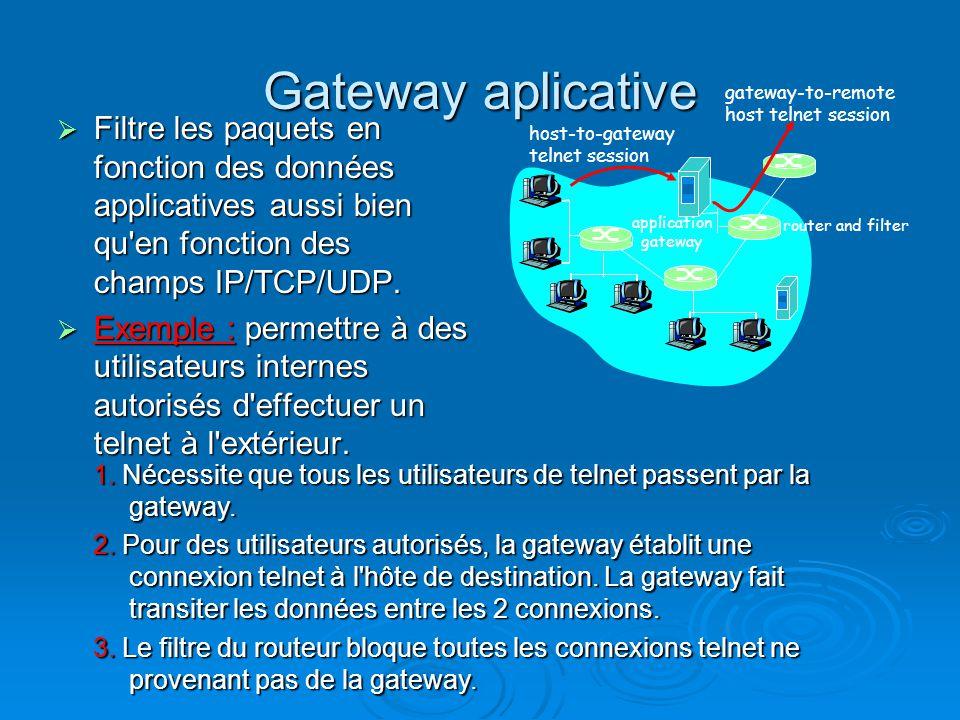 Gateway aplicative Filtre les paquets en fonction des données applicatives aussi bien qu'en fonction des champs IP/TCP/UDP. Filtre les paquets en fonc