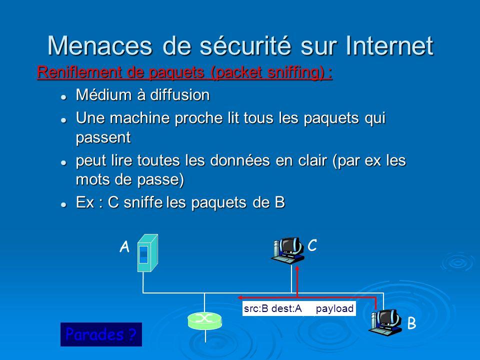 Menaces de sécurité sur Internet Reniflement de paquets (packet sniffing) : Médium à diffusion Médium à diffusion Une machine proche lit tous les paqu