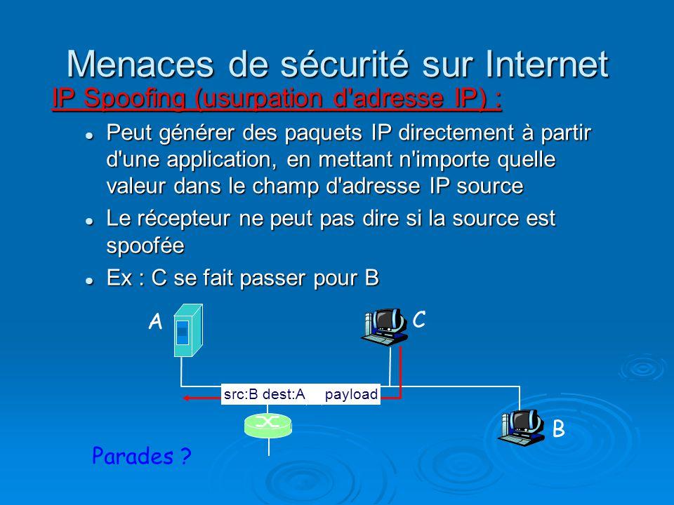 Menaces de sécurité sur Internet IP Spoofing (usurpation d'adresse IP) : Peut générer des paquets IP directement à partir d'une application, en mettan