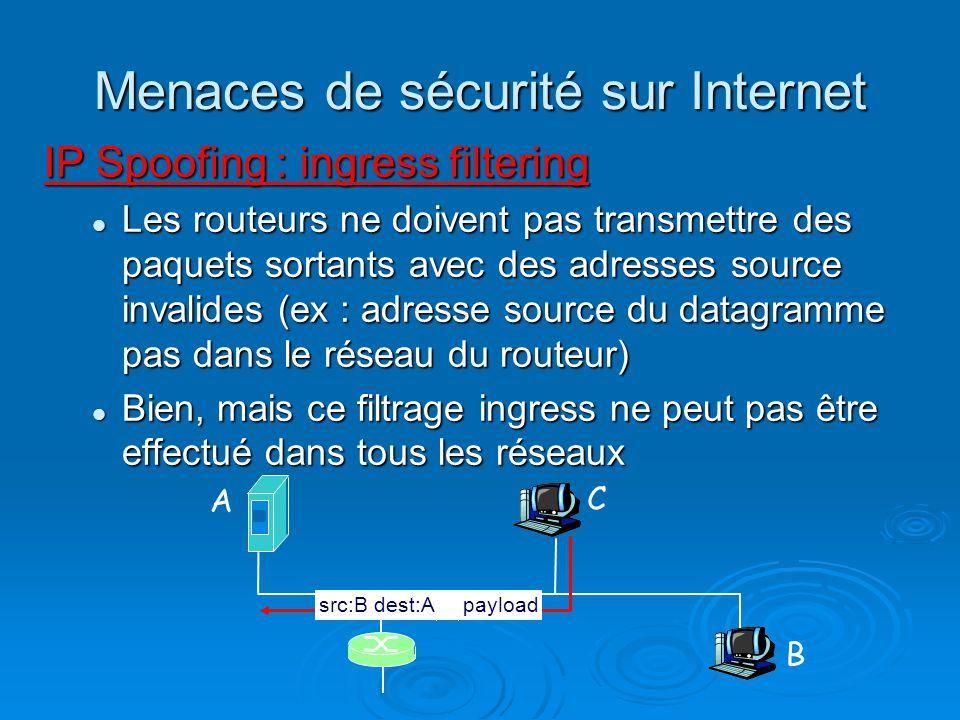Menaces de sécurité sur Internet IP Spoofing : ingress filtering Les routeurs ne doivent pas transmettre des paquets sortants avec des adresses source