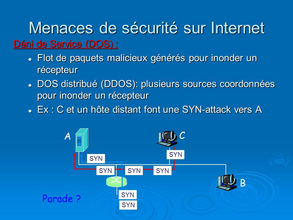 Menaces de sécurité sur Internet Déni de Service (DOS) : Flot de paquets malicieux générés pour inonder un récepteur Flot de paquets malicieux générés