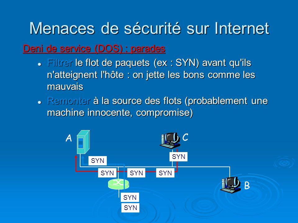 Menaces de sécurité sur Internet Deni de service (DOS) : parades Filtrer le flot de paquets (ex : SYN) avant qu'ils n'atteignent l'hôte : on jette les
