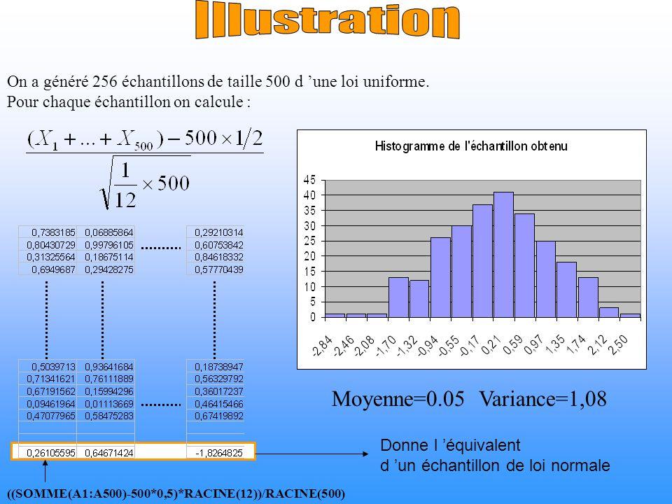 Donne l équivalent d un échantillon de loi normale ((SOMME(A1:A500)-500*0,5)*RACINE(12))/RACINE(500) On a généré 256 échantillons de taille 500 d une