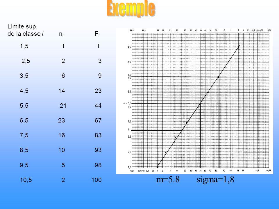 Limite sup. de la classe i n i F i 1,5 1 1 2,5 2 3 3,5 6 9 4,5 14 23 5,5 21 44 6,5 23 67 7,5 16 83 8,5 10 93 9,5 5 98 10,5 2100 m=5.8 sigma=1,8