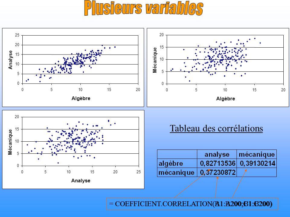 0 5 10 15 20 25 05101520 Algèbre Analyse 0 5 10 15 20 05101520 Algèbre Mécanique 0 5 10 15 20 0510152025 Analyse Mécanique Tableau des corrélations =