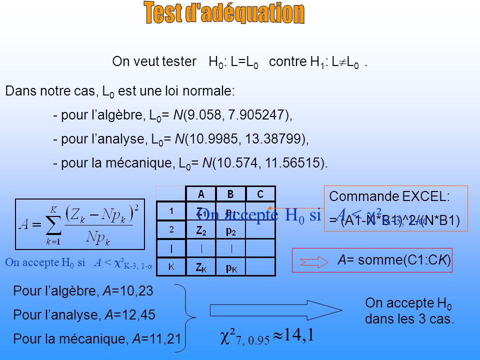 On veut tester H 0 : L=L 0 contre H 1 : L L 0. Dans notre cas, L 0 est une loi normale: - pour lalgèbre, L 0 = N(9.058, 7.905247), - pour lanalyse, L