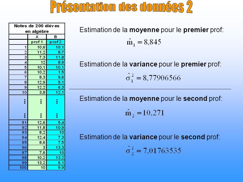 Estimation de la moyenne pour le premier prof: Estimation de la variance pour le second prof: Estimation de la moyenne pour le second prof: Estimation
