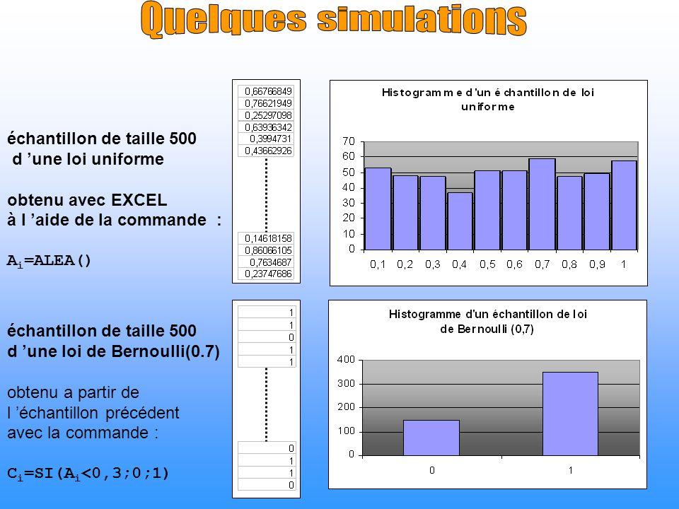 échantillon de taille 500 d une loi uniforme obtenu avec EXCEL à l aide de la commande : A i =ALEA() échantillon de taille 500 d une loi de Bernoulli(