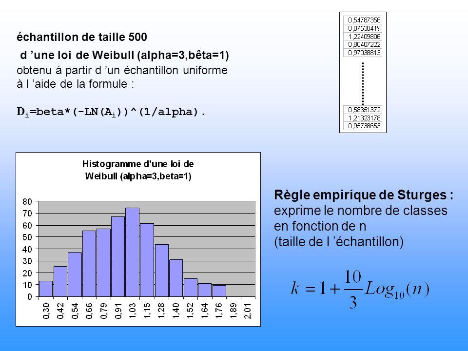 =MIN(C1:C500)+(MAX(C1:C500)-MIN(C1:C500))/15 =«cellule précédente »+(MAX(C1:C500)-MIN(C1:C500))/15 Échantillon de loi exponentielle et de taille 500 : colonne C On utilise la fonction histogramme d excel sur la dernière matrice obtenue.