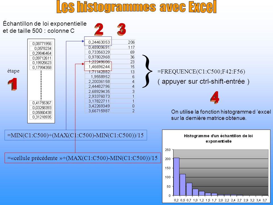 On veut tester H 0 : L=L 0 contre H 1 : L L 0.