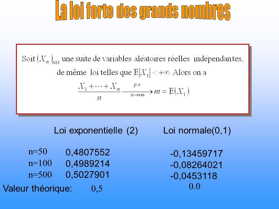 Loi exponentielle (2)Loi normale(0,1) 0,4807552 0,4989214 0,5027901 -0,13459717 -0,08264021 -0,0453118 n=50 n=100 n=500 Valeur théorique: 0,5 0.0