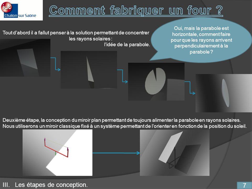 7 III. Les étapes de conception. Oui, mais la parabole est horizontale, comment faire pour que les rayons arrivent perpendiculairement à la parabole ?