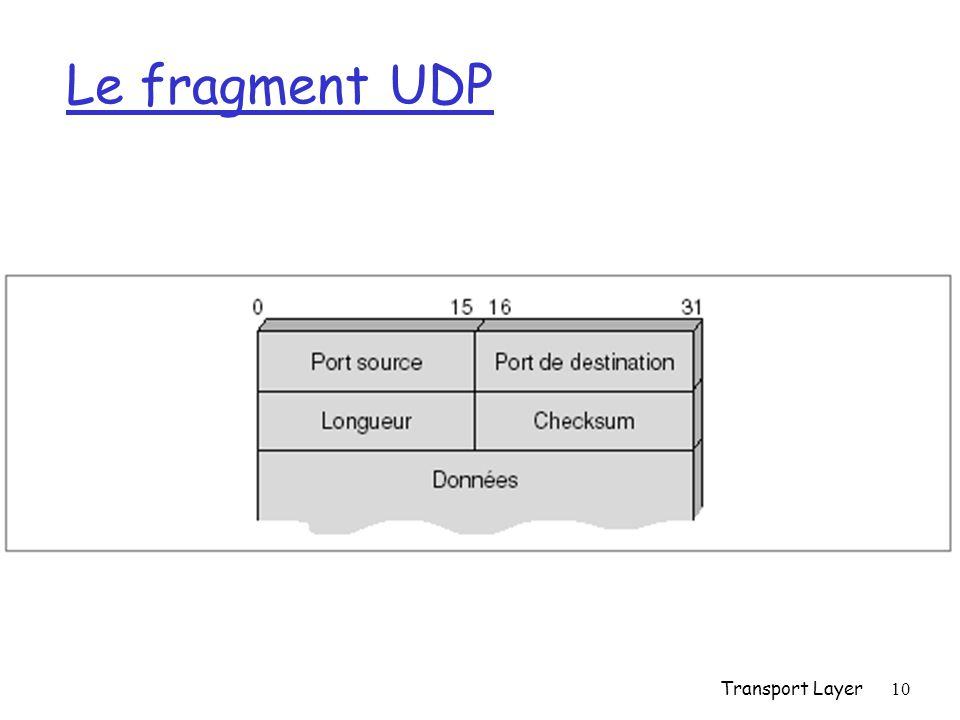 Transport Layer10 Le fragment UDP