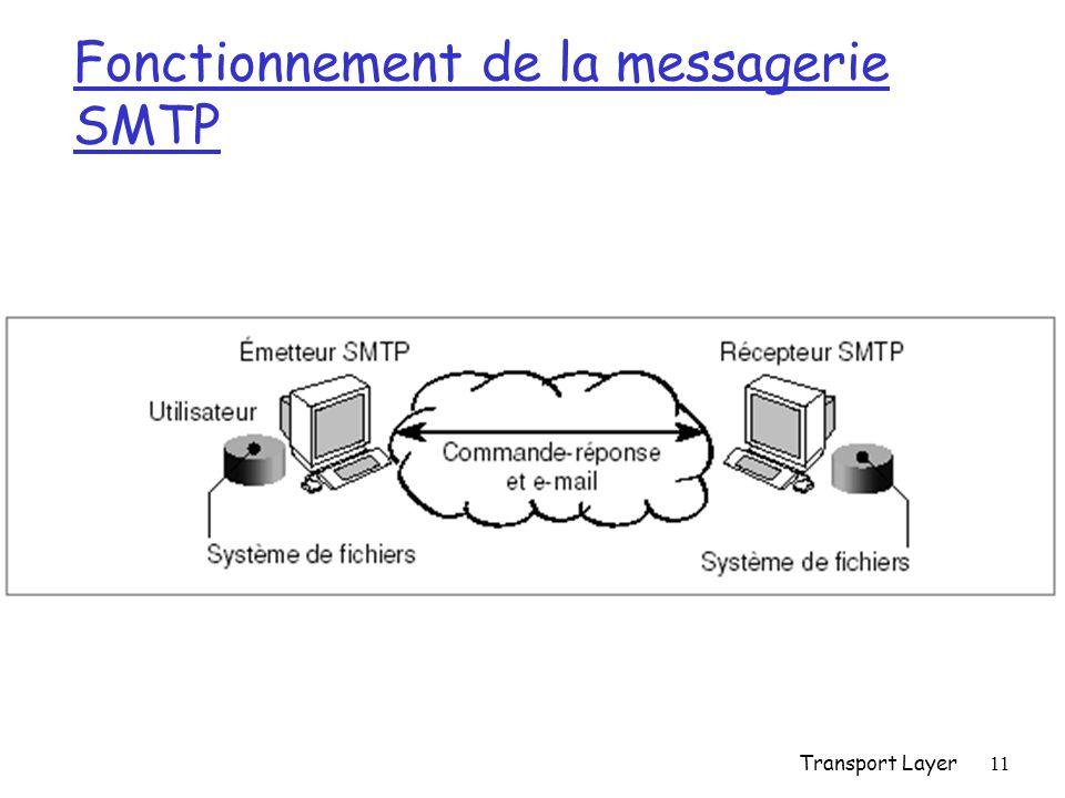 Transport Layer11 Fonctionnement de la messagerie SMTP