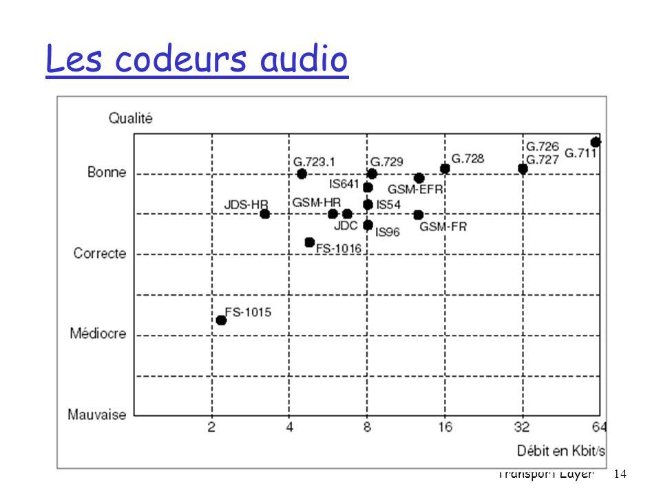 Transport Layer14 Les codeurs audio