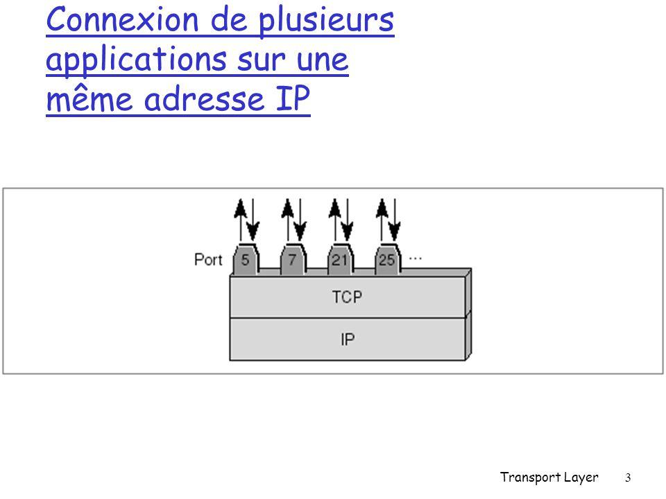 Transport Layer4 Port TCP