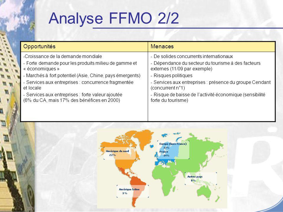 OpportunitésMenaces -Croissance de la demande mondiale - Forte demande pour les produits milieu de gamme et « économiques » - Marchés à fort potentiel