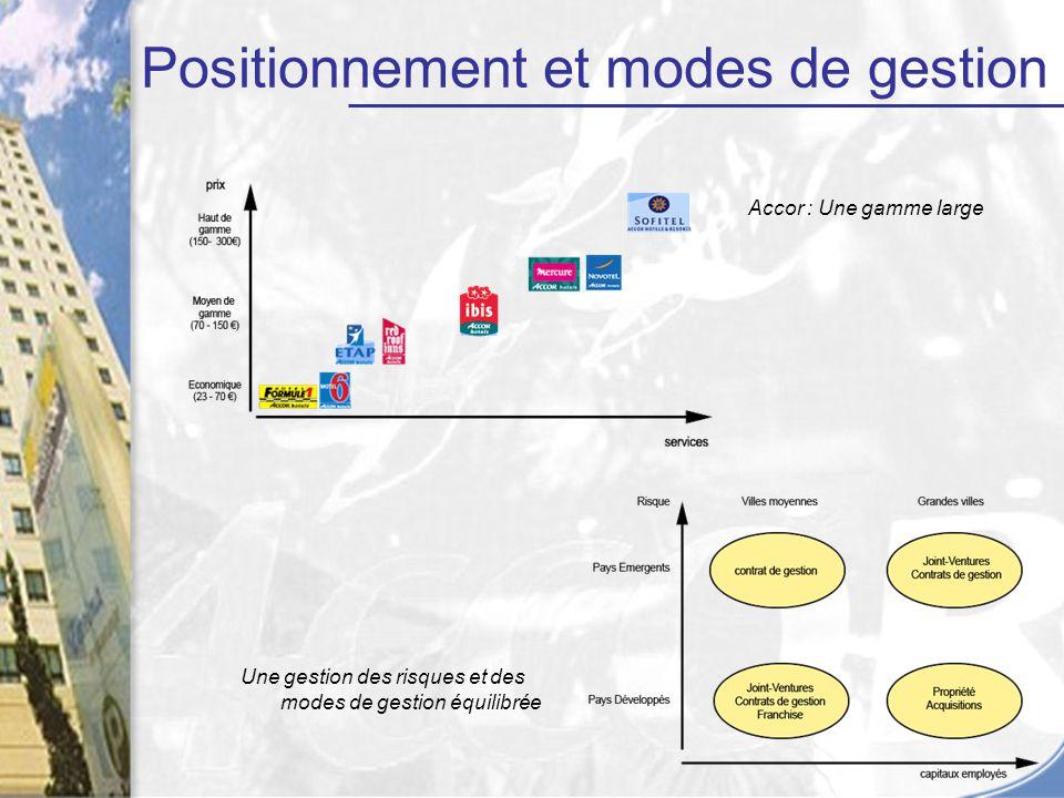 Accor : Une gamme large Une gestion des risques et des modes de gestion équilibrée Positionnement et modes de gestion
