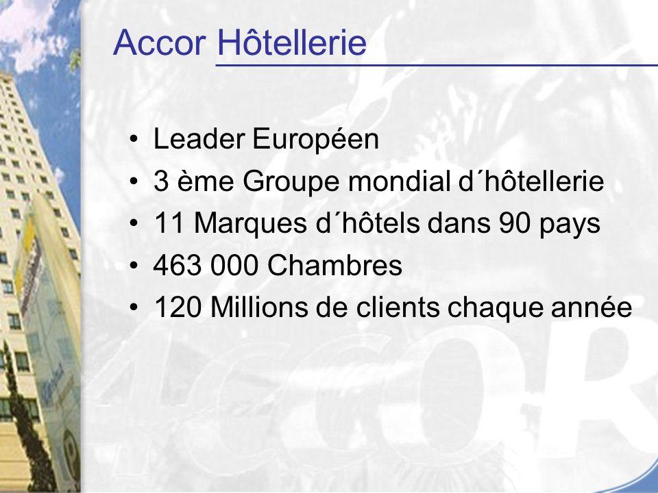 Leader Européen 3 ème Groupe mondial d´hôtellerie 11 Marques d´hôtels dans 90 pays 463 000 Chambres 120 Millions de clients chaque année Accor Hôtellerie