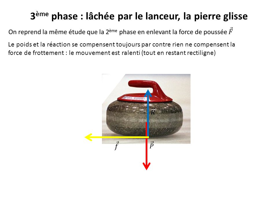 3 ème phase : lâchée par le lanceur, la pierre glisse Le poids et la réaction se compensent toujours par contre rien ne compensent la force de frottem