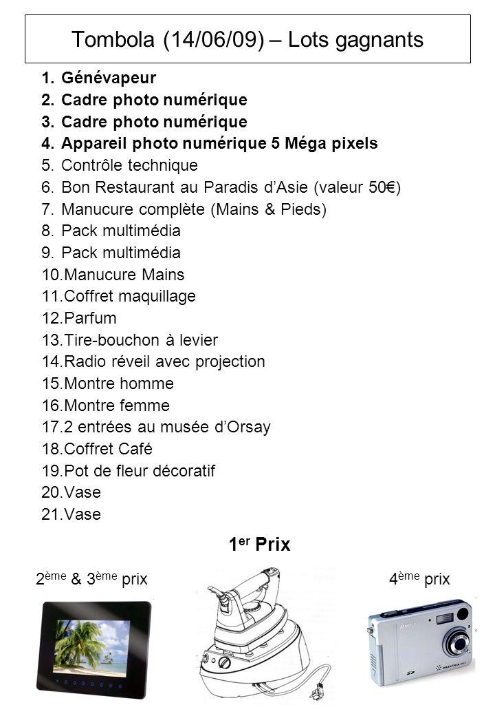 Tombola (14/06/09) – Lots gagnants 1.Génévapeur 2.Cadre photo numérique 3.Cadre photo numérique 4.Appareil photo numérique 5 Méga pixels 5.Contrôle technique 6.Bon Restaurant au Paradis dAsie (valeur 50) 7.Manucure complète (Mains & Pieds) 8.Pack multimédia 9.Pack multimédia 10.Manucure Mains 11.Coffret maquillage 12.Parfum 13.Tire-bouchon à levier 14.Radio réveil avec projection 15.Montre homme 16.Montre femme 17.2 entrées au musée dOrsay 18.Coffret Café 19.Pot de fleur décoratif 20.Vase 21.Vase 1 er Prix 2 ème & 3 ème prix4 ème prix