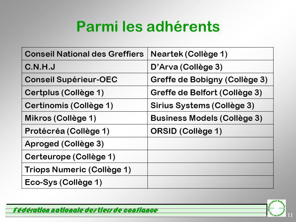 Fédération nationale des tiers de confiance 11 Parmi les adhérents Conseil National des GreffiersNeartek (Collège 1) C.N.H.JDArva (Collège 3) Conseil Supérieur-OECGreffe de Bobigny (Collège 3) Certplus (Collège 1)Greffe de Belfort (Collège 3) Certinomis (Collège 1)Sirius Systems (Collège 3) Mikros (Collège 1)Business Models (Collège 3) Protécréa (Collège 1)ORSID (Collège 1) Aproged (Collège 3) Certeurope (Collège 1) Triops Numeric (Collège 1) Eco-Sys (Collège 1)