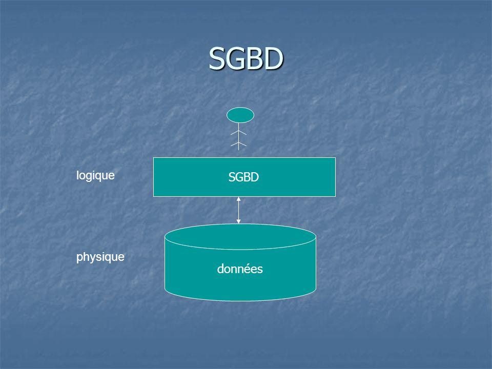 SGBD données SGBD physique logique