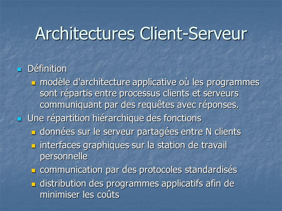Architectures Client-Serveur Définition Définition modèle d architecture applicative où les programmes sont répartis entre processus clients et serveurs communiquant par des requêtes avec réponses.