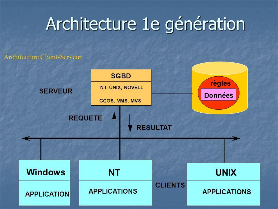 Architecture 1e génération Windows NTUNIX CLIENTS APPLICATIONS REQUETE RESULTAT règles SGBD NT, UNIX, NOVELL GCOS, VMS, MVS APPLICATIONS SERVEUR APPLICATION Données Architecture Client-Serveur