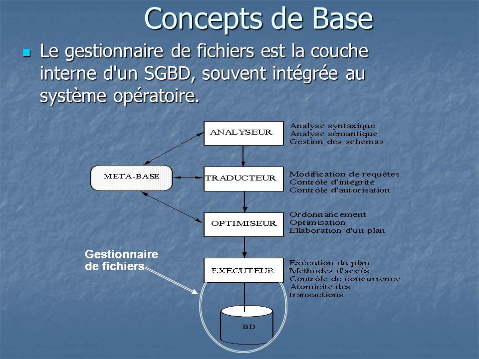 Gestionnaire de fichiers Concepts de Base Le gestionnaire de fichiers est la couche interne d un SGBD, souvent intégrée au système opératoire.