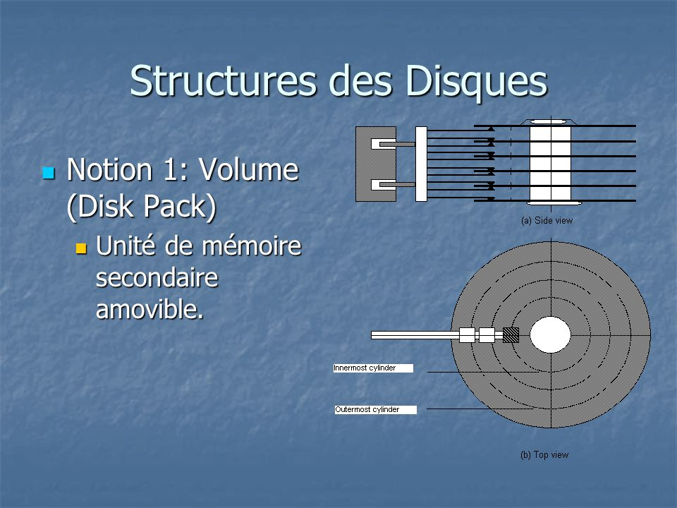 Structures des Disques Notion 1: Volume (Disk Pack) Notion 1: Volume (Disk Pack) Unité de mémoire secondaire amovible. Unité de mémoire secondaire amo
