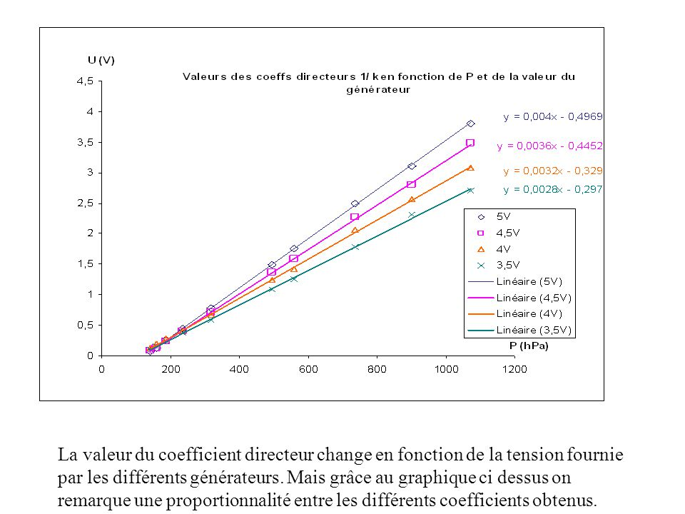 La valeur du coefficient directeur change en fonction de la tension fournie par les différents générateurs. Mais grâce au graphique ci dessus on remar