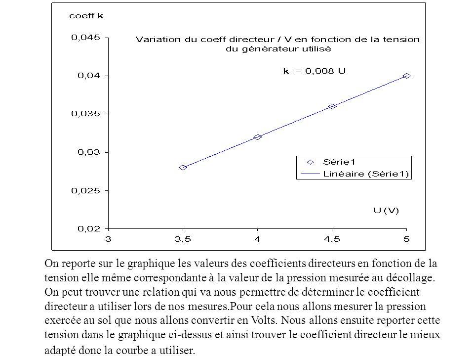On reporte sur le graphique les valeurs des coefficients directeurs en fonction de la tension elle même correspondante à la valeur de la pression mesurée au décollage.